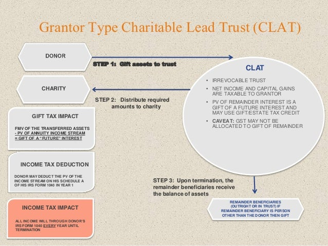 Grantor Type Charitable Lead Trust (CLAT) STEP 1: Gift assets to trust CHARITY • IRREVOCABLE TRUST • NET INCOME AND CAPITA...