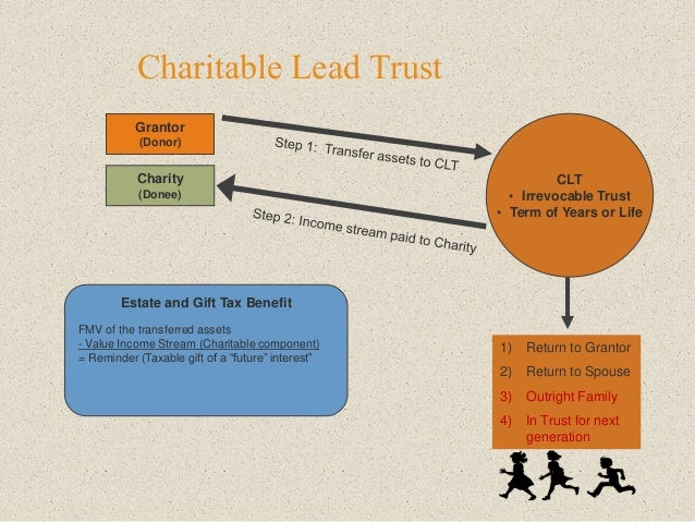 Charitable Lead Trust Grantor (Donor) CLT • Irrevocable Trust • Term of Years or Life 1) Return to Grantor 2) Return to Sp...