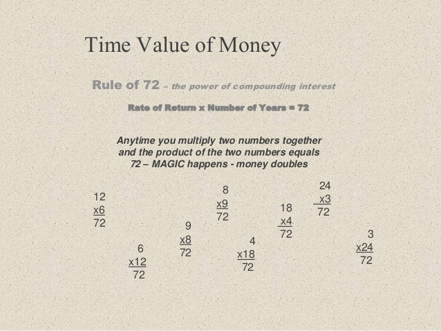 Time Value of Money Rule of 72 – the power of compounding interest Rate of Return x Number of Years = 72 Anytime you multi...