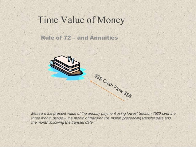Time Value of Money Rule of 72 – and Annuities Measure the present value of the annuity payment using lowest Section 7520 ...
