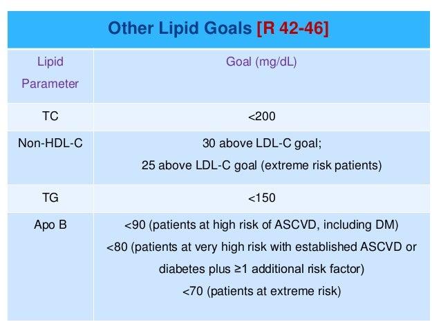 36. Other Lipid ...