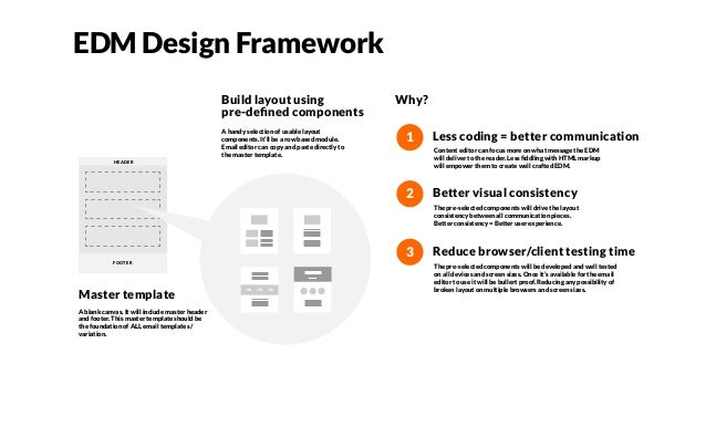 EDM Design Framework Master template Build layout using pre-defined components Why? HEADER FOOTER Less coding = better comm...