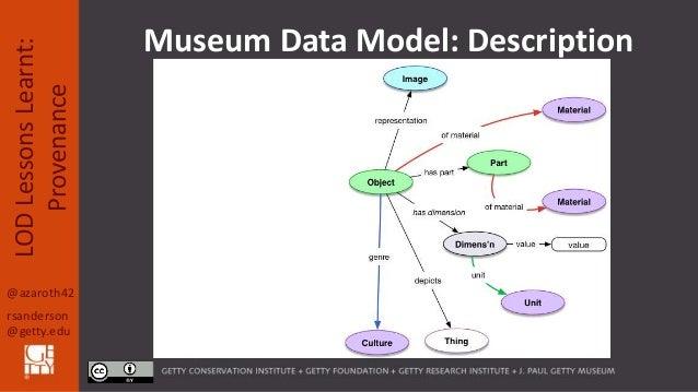 @azaroth42 rsanderson @getty.edu LODLessonsLearnt: Provenance Museum Data Model: Description