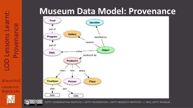 @azaroth42 rsanderson @getty.edu LODLessonsLearnt: Provenance Museum Data Model: Provenance