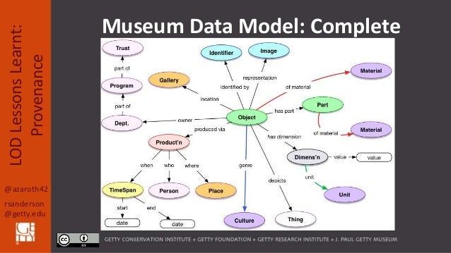 @azaroth42 rsanderson @getty.edu LODLessonsLearnt: Provenance Museum Data Model: Complete