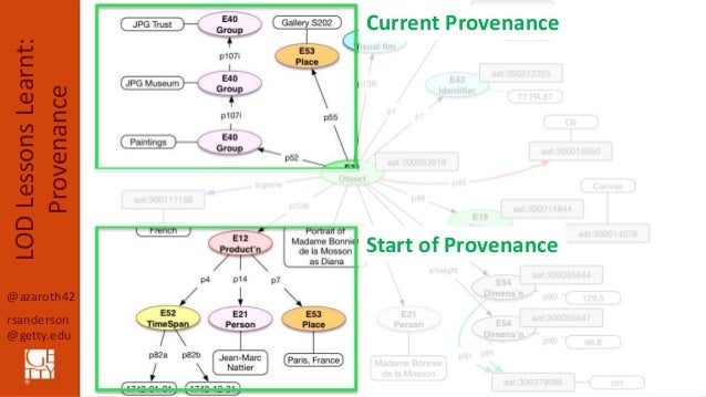 @azaroth42 rsanderson @getty.edu LODLessonsLearnt: Provenance Object Data Model: Complete Start of Provenance Current Prov...