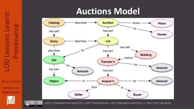 @azaroth42 rsanderson @getty.edu LODLessonsLearnt: Provenance Auctions Model