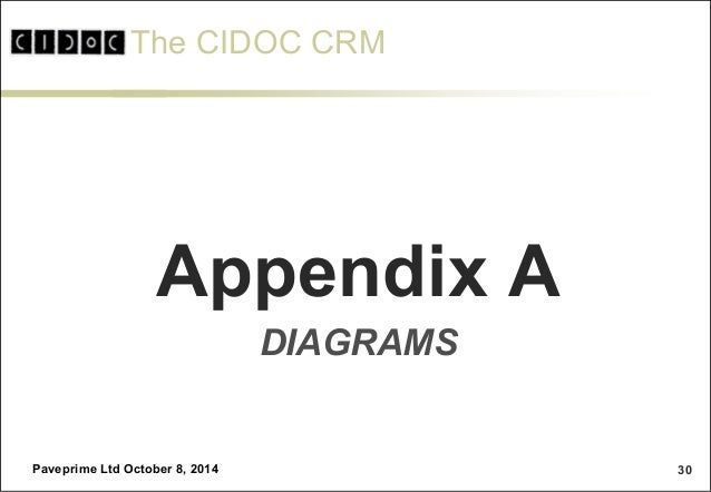 The CIDOC CRM Family and LOD