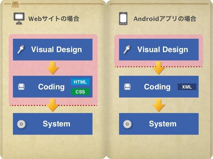 Webサイトの場合         Androidアプリの場合Visual Design     Visual Design           HTML Coding             Coding    XML           C...