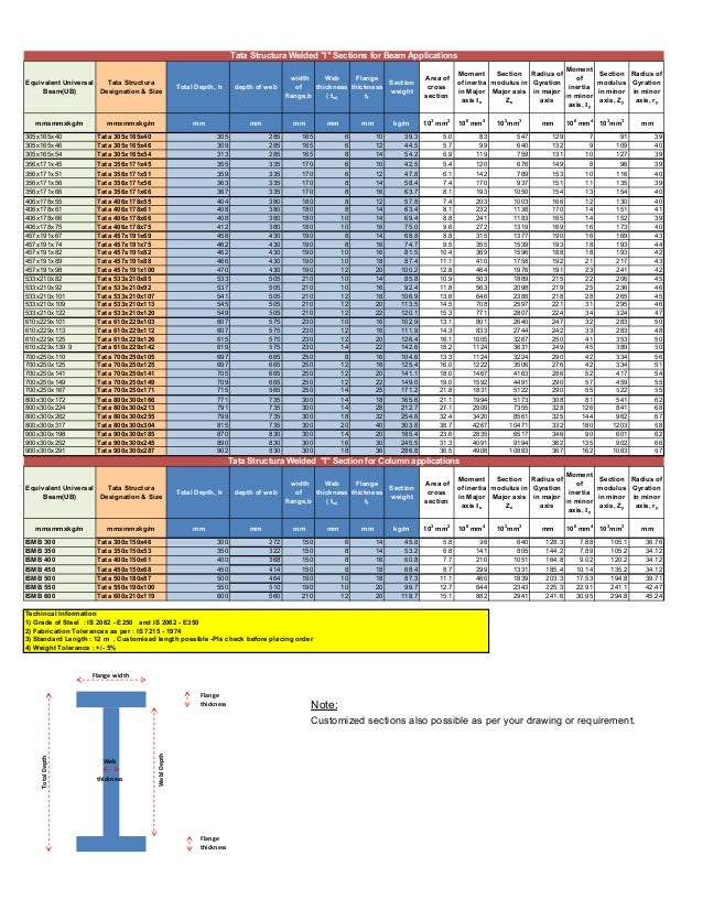 I Sections- Plate Fabricated Sections Product List