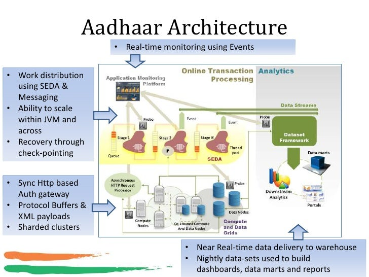 Aadhaar Architecture                       • Real-time monitoring using Events• Work distribution  using SEDA &  Messaging...