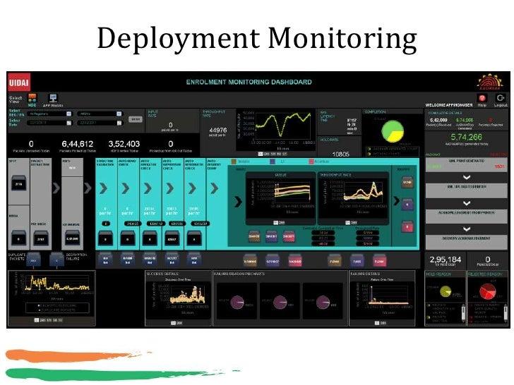 Deployment Monitoring
