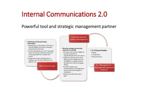 internal and external communication strategy External communication typically includes email, brochures, newsletters, posters, advertisements and other forms of multimedia marketing designed to attract customers, partners and suppliers to conduct profitable business transactions unlike internal communications, directed at employees to explain.