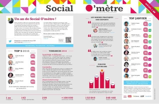 'mètreSocial SPÉC IA L 1 A N Nous y sommes ! Voilà un an que le Social O'mètre a vu le jour et que nous vous proposons tou...