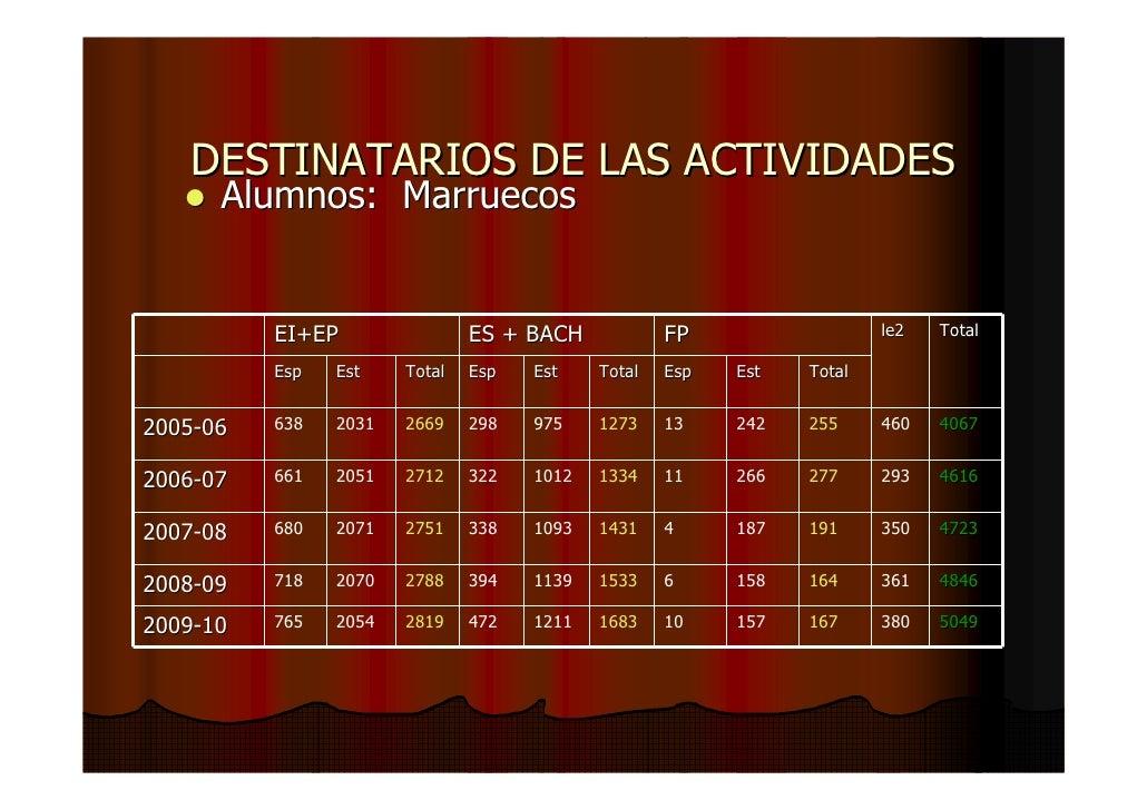 Aaee aacc y aap educaci n en el exterior for Educacion exterior marruecos