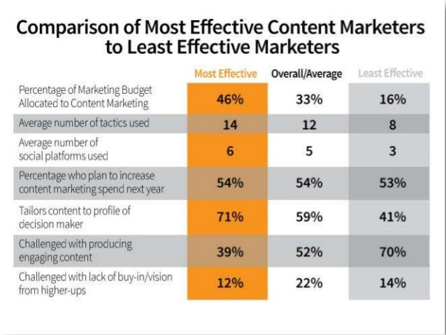 @juntajoe Why Are We Here?   Just 36% believe theircontent marketing is effective