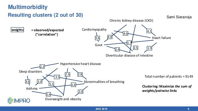 Resulting clusters (2 out of 30) Gout Cardiomyopathy Heart failure Diverticular disease of intestine Chronic kidney diseas...