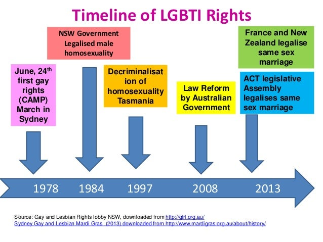 Homosexual rights timeline maker