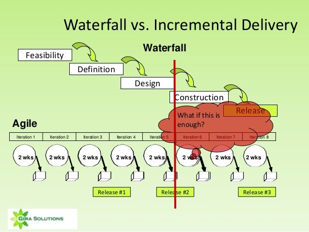 An agile overview shoretel sky for Waterfall delivery