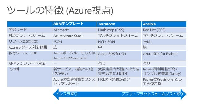 https://docs.microsoft.com/ja-jp/azure/azure-resource-manager/resource-group-authoring-templates https://docs.microsoft.co...