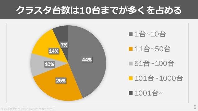 Copyright (C) 2019 Yahoo Japan Corporation. All Rights Reserved. クラスタ台数は10台までが多くを占める 6 44% 25% 10% 14% 7% 1台~10台 11台~50台 5...