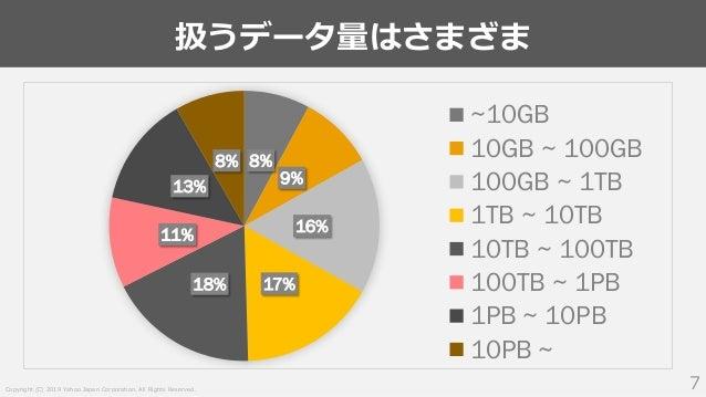 Copyright (C) 2019 Yahoo Japan Corporation. All Rights Reserved. 扱うデータ量はさまざま 7 8% 9% 16% 17%18% 11% 13% 8% ~10GB 10GB ~ 10...