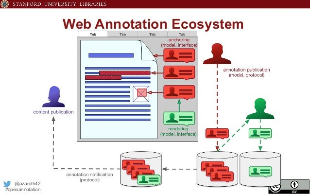 Annotating Scholarly Works - the W3C Open Annotation Model