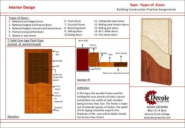 ... Doors; 10.  sc 1 st  SlideShare & Aakash presentation (interior design student work)