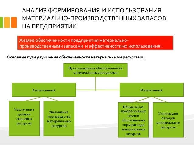 дипломная презентация по использованию запасов мпз   9