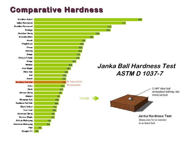 Hardwood Floors Hardness Chart Mersnoforum