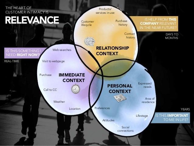 Social media in measurable B2B marketing