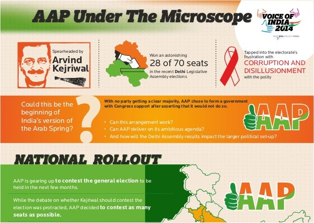 AAP Under The Microscope Spearheaded by  Arvind Kejriwal  ?  Could this be the beginning of India's version of the Arab Sp...