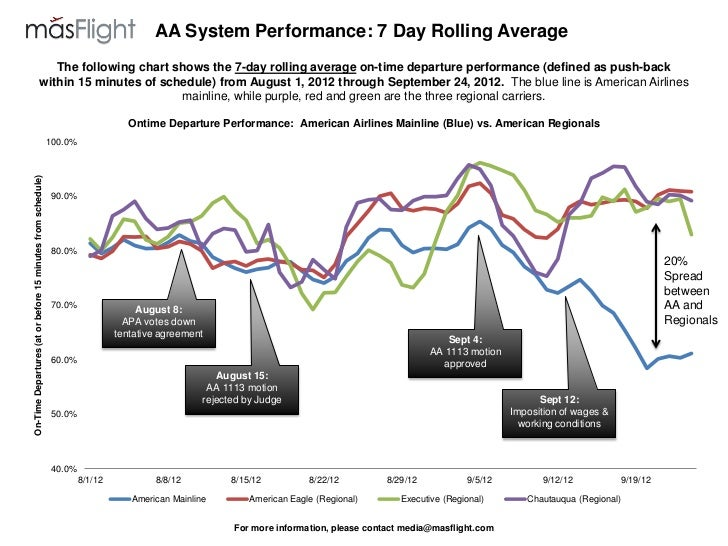 AA System Performance: 7 Day Rolling Average                                    The following chart shows the 7-day rollin...