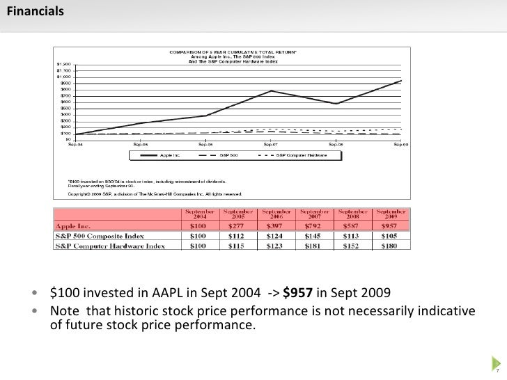 Ipo valuation using dcf