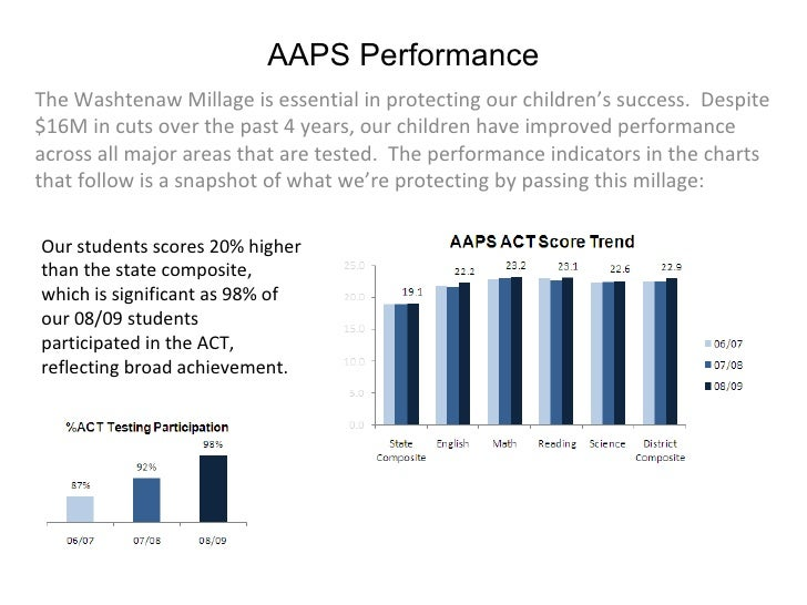 AAPS Performance The Washtenaw Millage is essential in protecting our children's success.  Despite $16M in cuts over the p...
