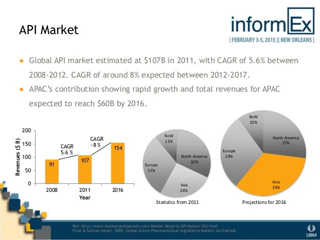 HPAPI DS/DP Manufacturing - Industry Trends