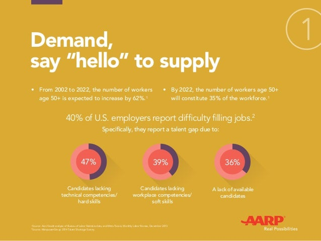 """Demand, say """"hello"""" to supply • From 2002 to 2022, the number of workers age 50+ is expected to increase by 62%.1 • By 2..."""