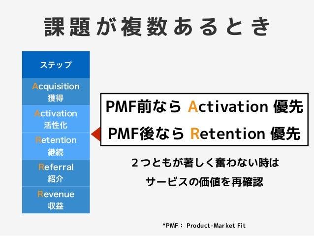 ステップ Acquisition 獲得 Activation 活性化 Retention 継続 Referral 紹介 Revenue 収益 p c rW u t p 42/ r BM: BF 42/ r 5 BF 42/ 4IF=L 2:IC...