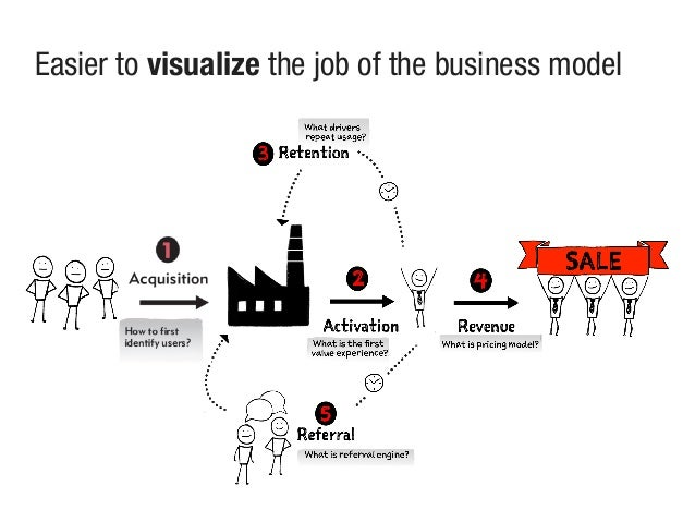 Easier to visualize the job of the business model