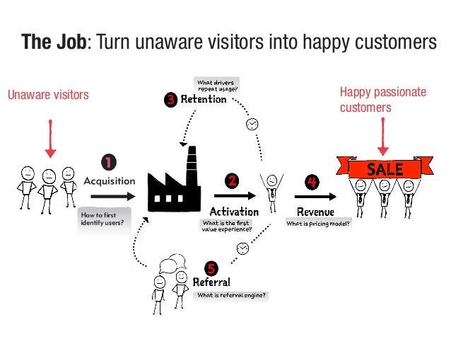 The Job: Turn unaware visitors into happy customers Happy passionate customers Unaware visitors