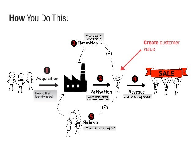Create customer value How You Do This: