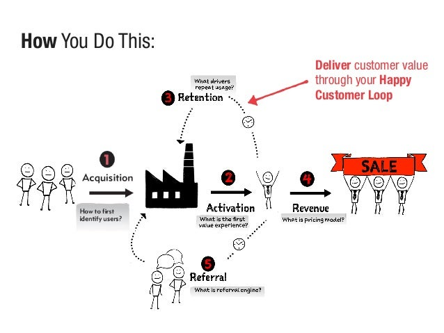 Deliver customer value through your Happy Customer Loop How You Do This: