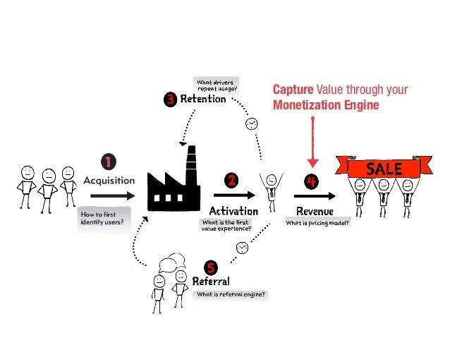 Capture Value through your Monetization Engine