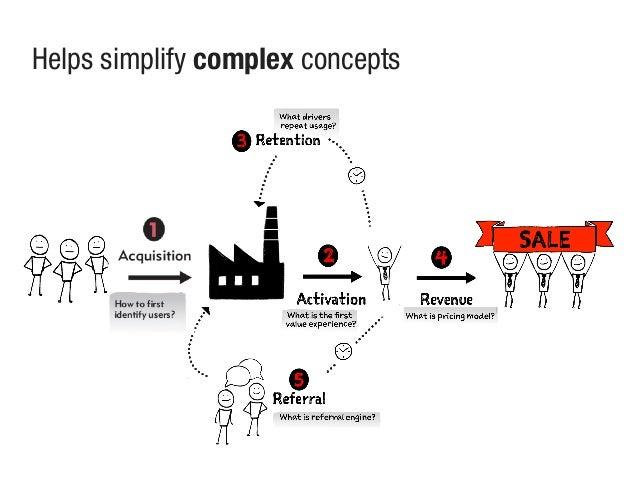 Helps simplify complex concepts