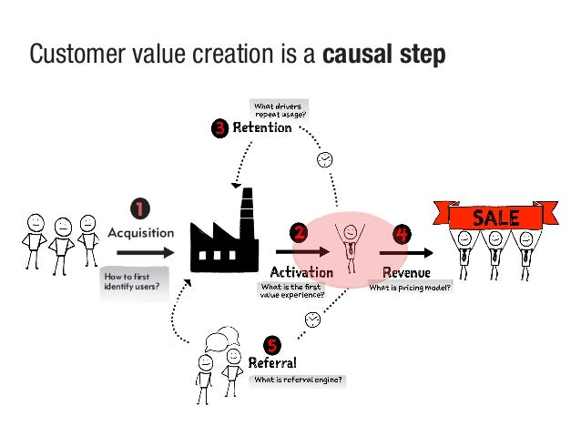 Customer value creation is a causal step