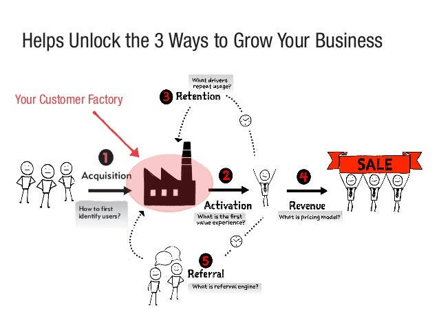 Helps Unlock the 3 Ways to Grow Your Business Your Customer Factory