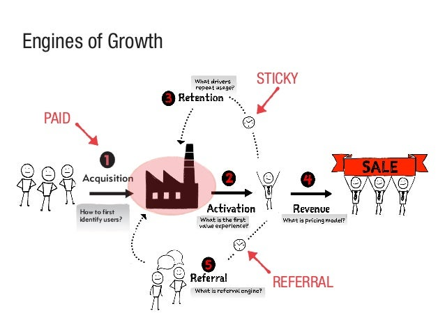 Engines of Growth PAID STICKY REFERRAL