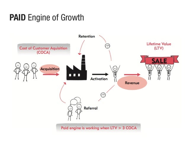 PAID Engine of Growth