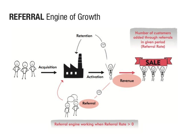 REFERRAL Engine of Growth