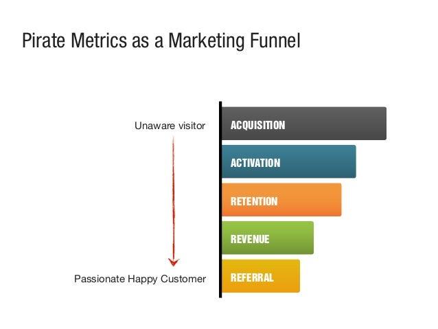 ACQUISITION ACTIVATION RETENTION REVENUE REFERRAL Unaware visitor Passionate Happy Customer Pirate Metrics as a Marketing ...